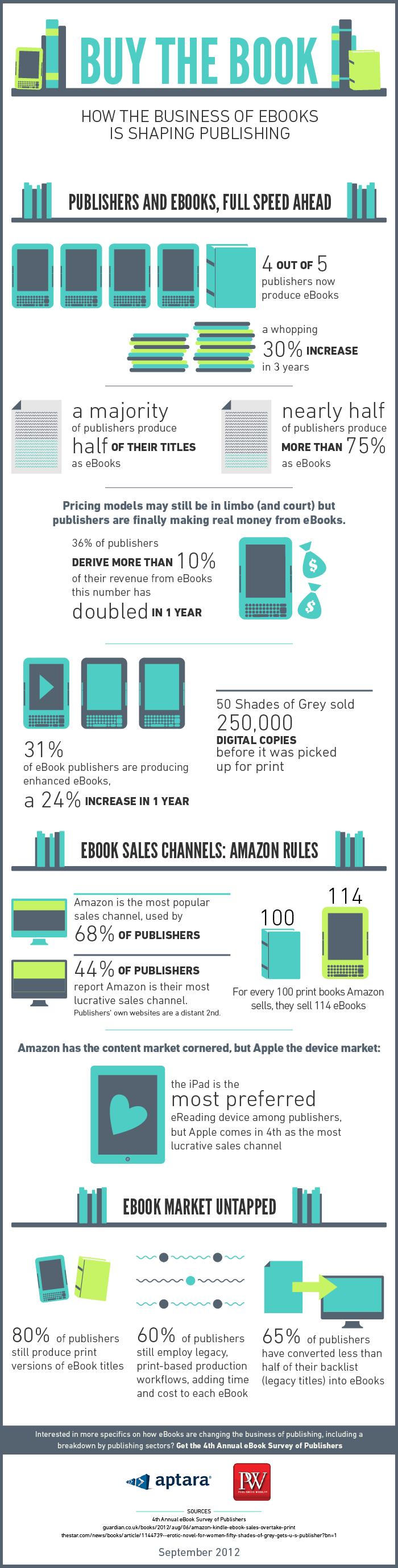 xlarge_How_ebooks_are_shaping_publishing